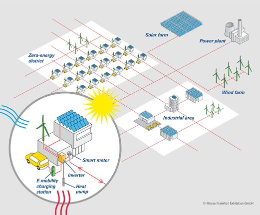 Buildings as power stations in the smart grid buiding as powerstationP